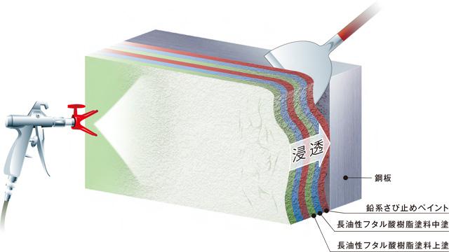 ネオスの剥離剤   鋼構造物用中性型水系塗膜剥離剤 ネオハクリ工法 NE ...